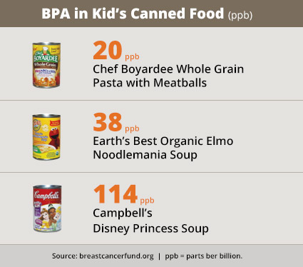 BPA in children's canned food