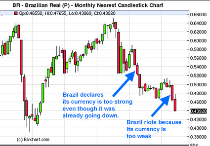 Brazil Currency Chart 2013
