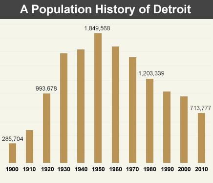 population-detroit