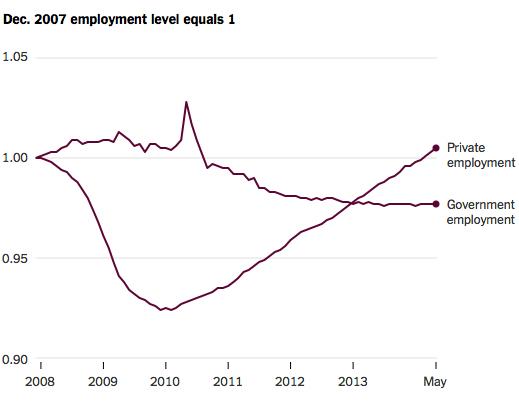 jobs-private-public-sectors