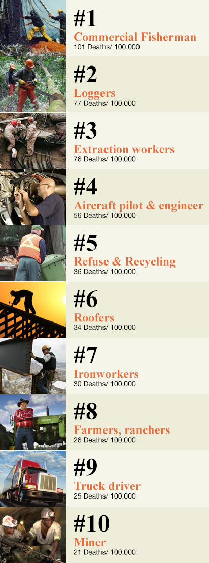 top-ten-deadliest-jobs-fishing-dangerous-logging-police-mcclures-magazine
