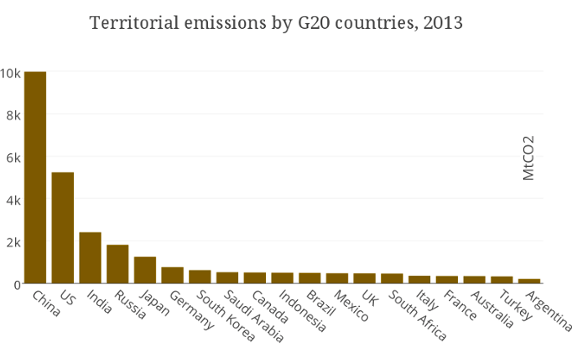 co2-emmisions-g20-climate-deal-chart-global-warming-change-obama-kerry-mcclures