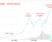 Stock Market Crashes, Then and Now…