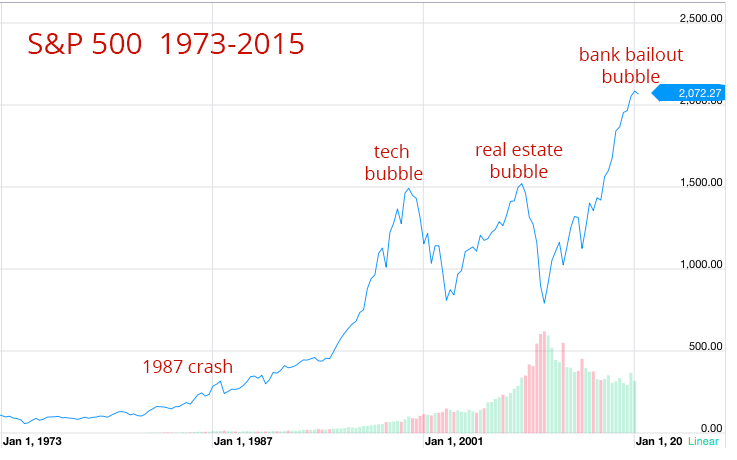 stock-market-bubbles-chart