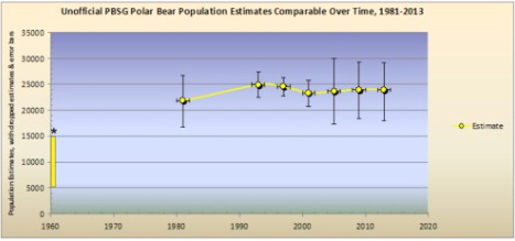 polar-bear-population-chart-global-warming