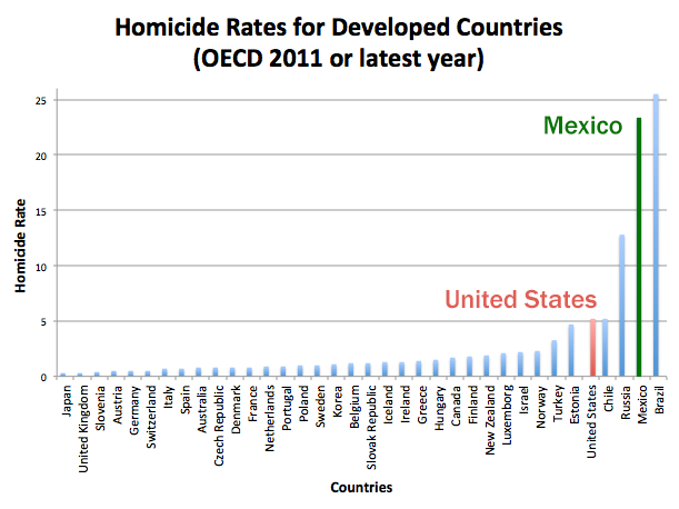 murder-rate-by-country-mexico-versus-usa-comparison-gun-control-doesn't-work-proof
