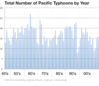 total-number-pacific-typhoons-by-year