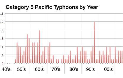 typhoon-category-5-by-year-pacific-trend