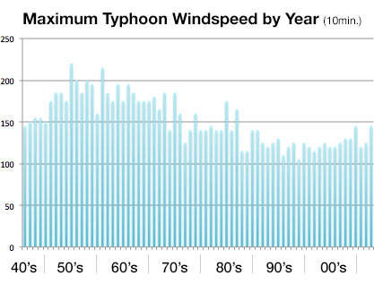 typhoon-maximum-windspeed-by-year-philippines