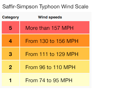 typhoon-scale-category-saffir-simpson-wind-strength