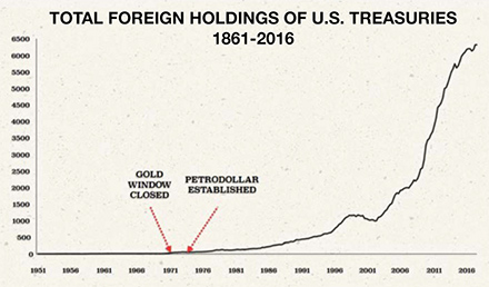 chart-foreign-ownership-us-treasuries