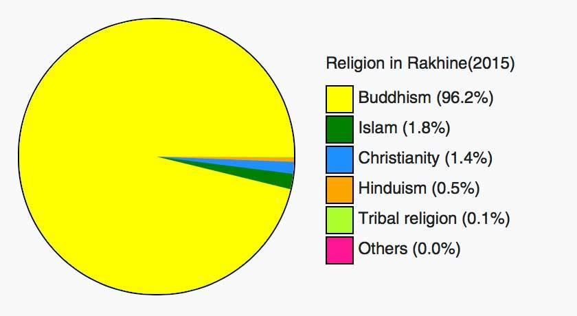 rakhine-ethnicity
